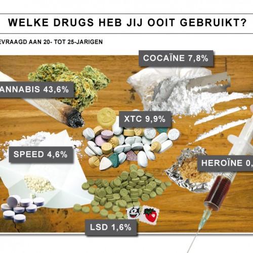 Pas op met hard drugs